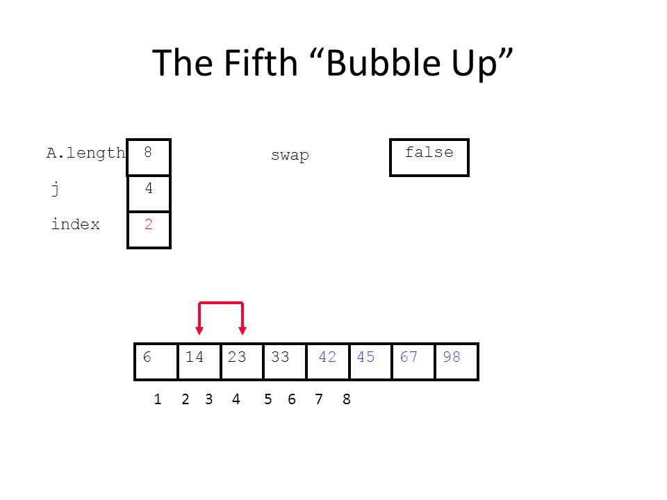 The Fifth Bubble Up 452314334267698 1 2 3 4 5 6 7 8 j index 4 2 A.length 8 swap false