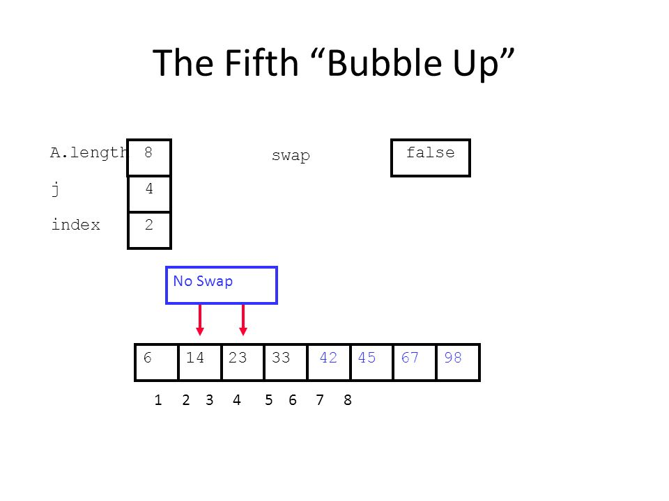 The Fifth Bubble Up 452314334267698 1 2 3 4 5 6 7 8 j index 4 2 A.length 8 swap false No Swap