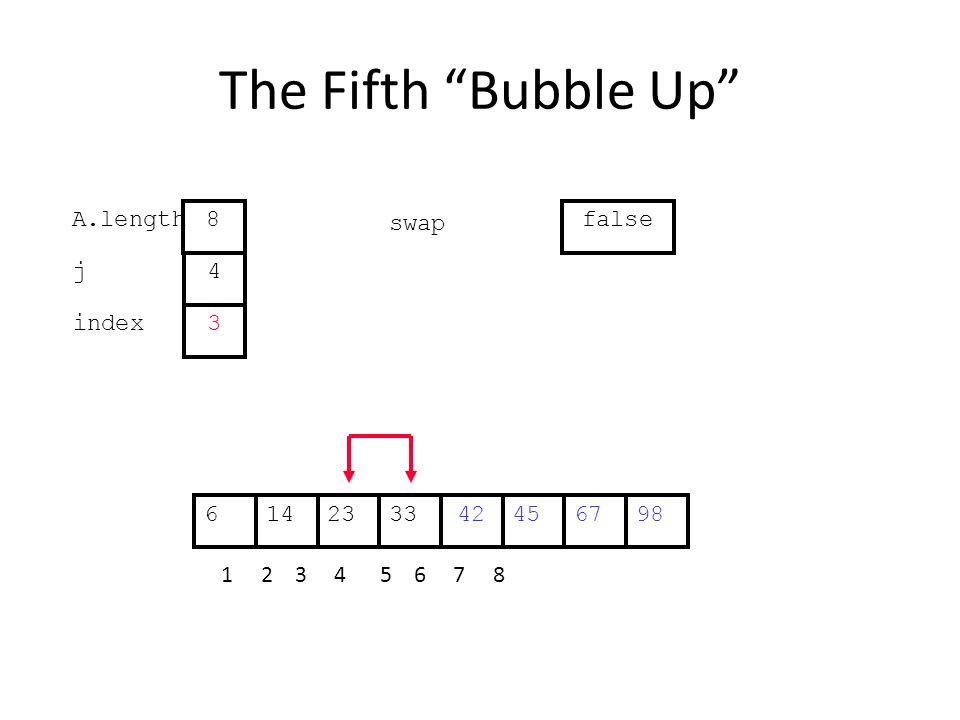 The Fifth Bubble Up 452314334267698 1 2 3 4 5 6 7 8 j index 4 3 A.length 8 swap false