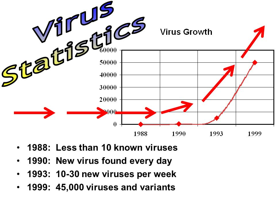 1988: Less than 10 known viruses 1990: New virus found every day 1993: 10-30 new viruses per week 1999: 45,000 viruses and variants