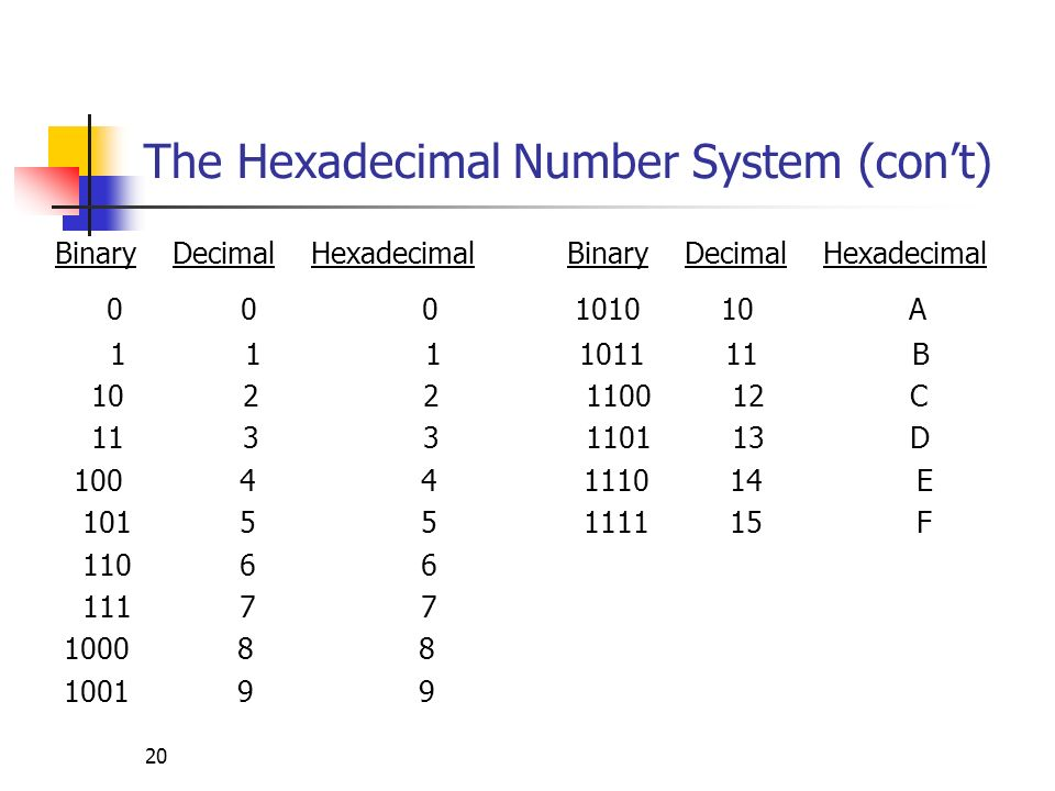 20 The Hexadecimal Number System (cont) Binary Decimal Hexadecimal 0 0 0 1010 10 A 1 1 1 1011 11 B 10 2 2 1100 12 C 11 3 3 1101 13 D 100 4 4 1110 14 E