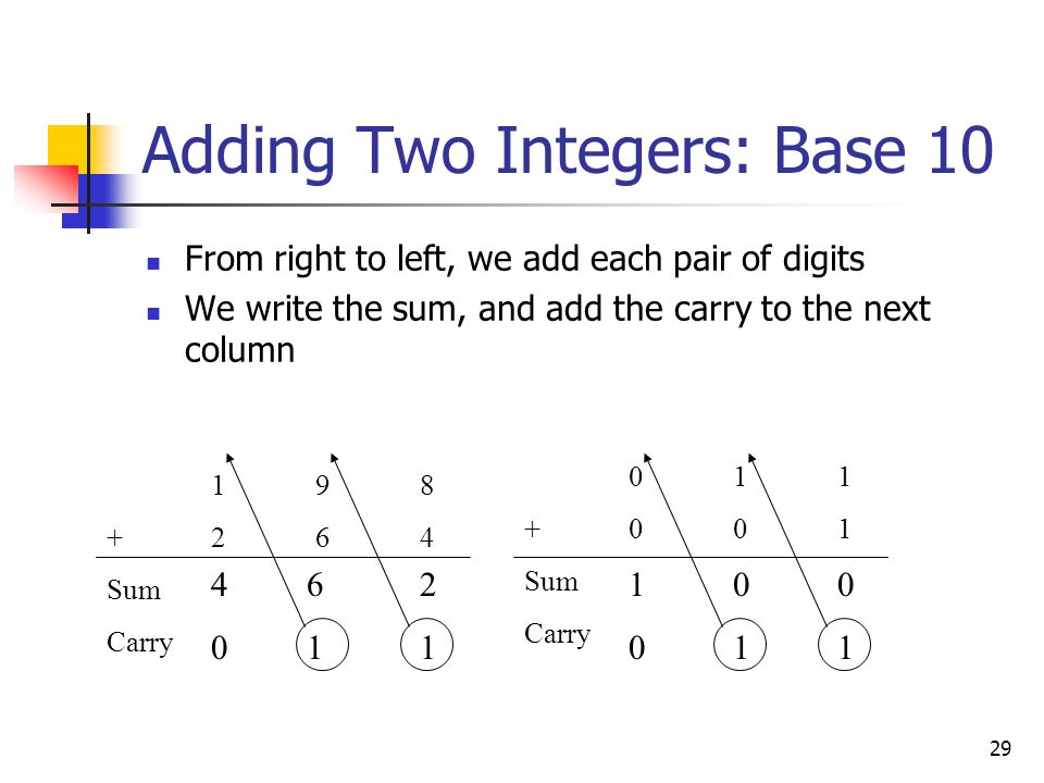 29 Adding Two Integers: Base 10 From right to left, we add each pair of digits We write the sum, and add the carry to the next column 198 +264 Sum Car