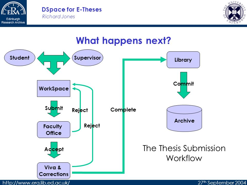 Richard Jones DSpace for E-Theses http://www.era.lib.ed.ac.uk/27 th September 2004 What happens next.