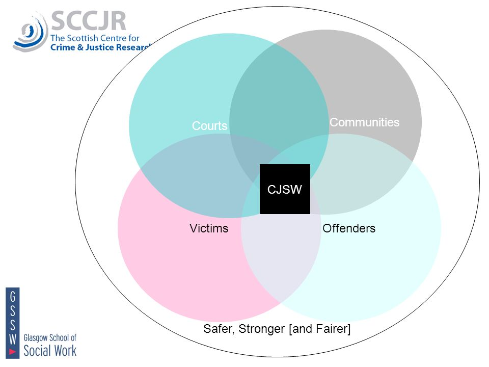 Safer, Stronger [and Fairer] Communities Victims Offenders Courts CJSW