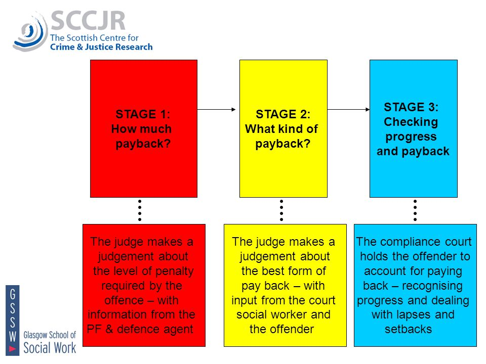 STAGE 1: How much payback? STAGE 2: What kind of payback? STAGE 3: Checking progress and payback The judge makes a judgement about the level of penalt