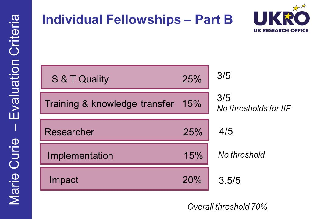 Individual Fellowships – Part B Training & knowledge transfer 15% S & T Quality 25% Researcher 25% Implementation 15% Impact 20% 3/5 3/5 No thresholds