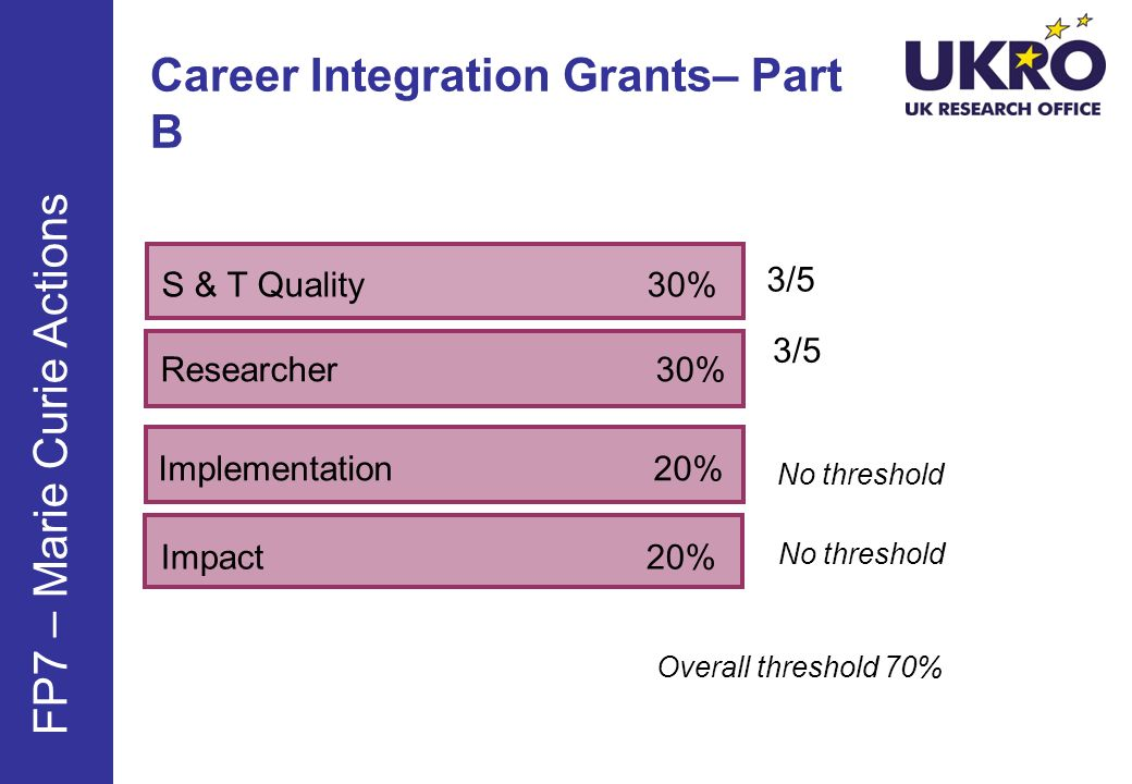 Career Integration Grants– Part B S & T Quality 30% FP7 – Marie Curie Actions 3/5 No threshold Researcher 30% Implementation 20% Impact 20% No thresho