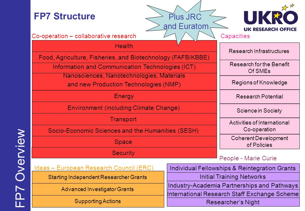 Benefits for the institution – ITNs and IAPPs Category 3: Contribution to Research/Training/Transfer of Knowledge 1800 per research per month *Category 3 also includes costs for the researcher Category 4: Management Activities Maximum 10% of the total EC contribution Category 5: Contribution to overheads 10% of direct costs except for subcontractors Category 6: Applicable to IAPP and participating SMEs only Other types of eligible expenses (small equipment expenses) FP7 – Marie Curie - Rates