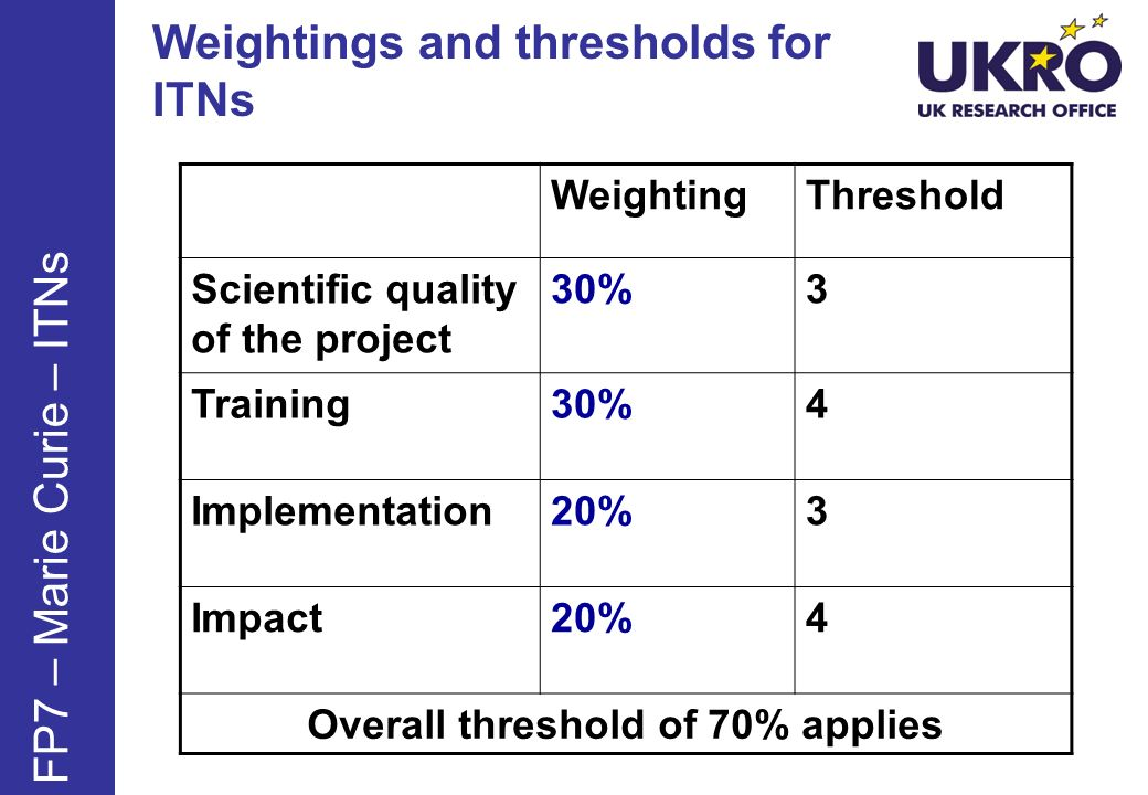 Weightings and thresholds for ITNs WeightingThreshold Scientific quality of the project 30%3 Training30%4 Implementation20%3 Impact20%4 Overall thresh