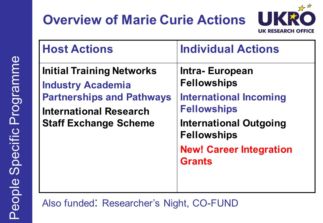 FP7 – Marie Curie Actions Supports integration into research career in Europe To provide those taking up stable post with own research budget Should enable transfer of knowledge & building of links with country from which researcher has moved No requirement to have benefited from MCA previously Must comply with mobility rule Support a research project of 2- 4 years Contributes to the research costs Researcher applies with host institution Host commits to researcher for at least duration of project 25 000 per year flat rate funding Deadlines: 8 March 2011 and 6 September 2011 Career Integration Grants