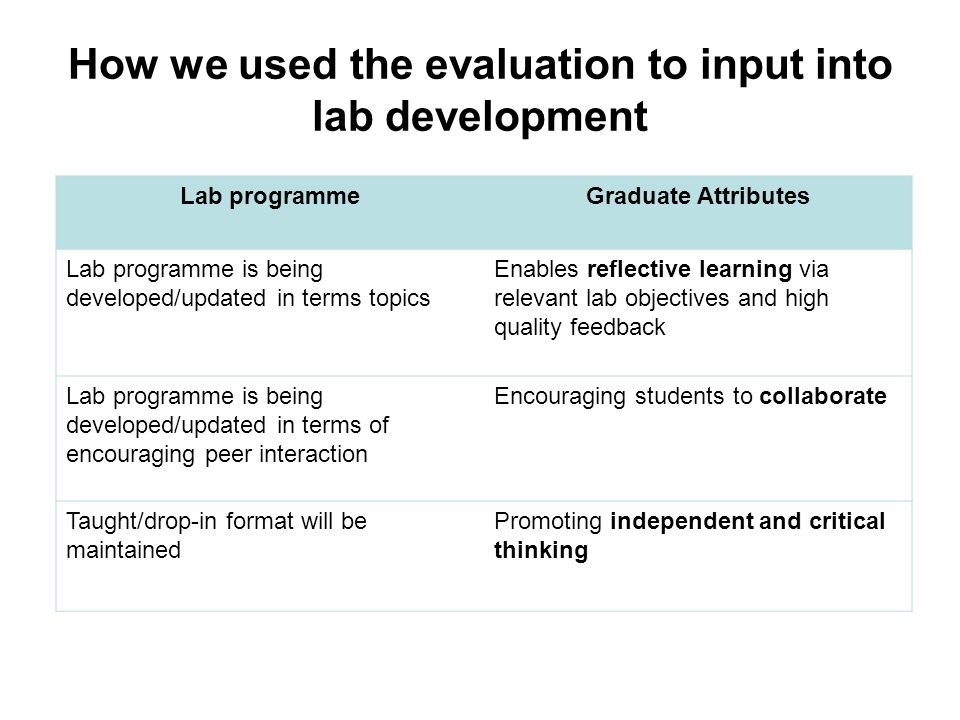 Lab programmeGraduate Attributes Lab programme is being developed/updated in terms topics Enables reflective learning via relevant lab objectives and high quality feedback Lab programme is being developed/updated in terms of encouraging peer interaction Encouraging students to collaborate Taught/drop-in format will be maintained Promoting independent and critical thinking How we used the evaluation to input into lab development