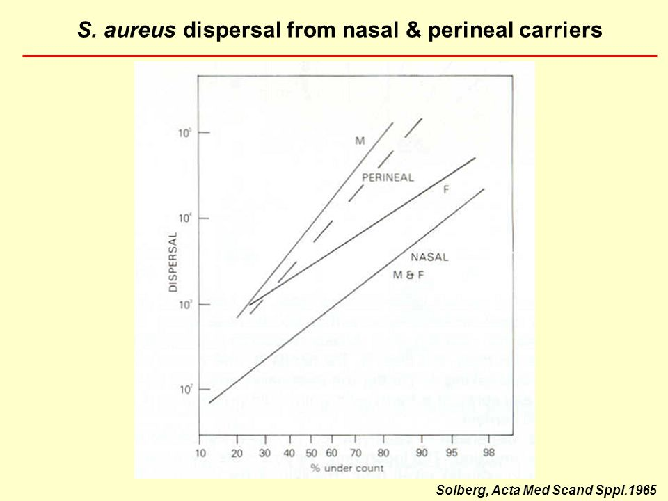 S. aureus dispersal from nasal & perineal carriers Solberg, Acta Med Scand Sppl.1965
