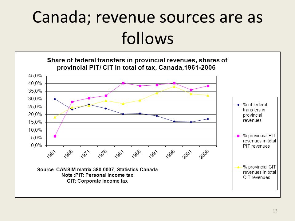 Canada; revenue sources are as follows 13