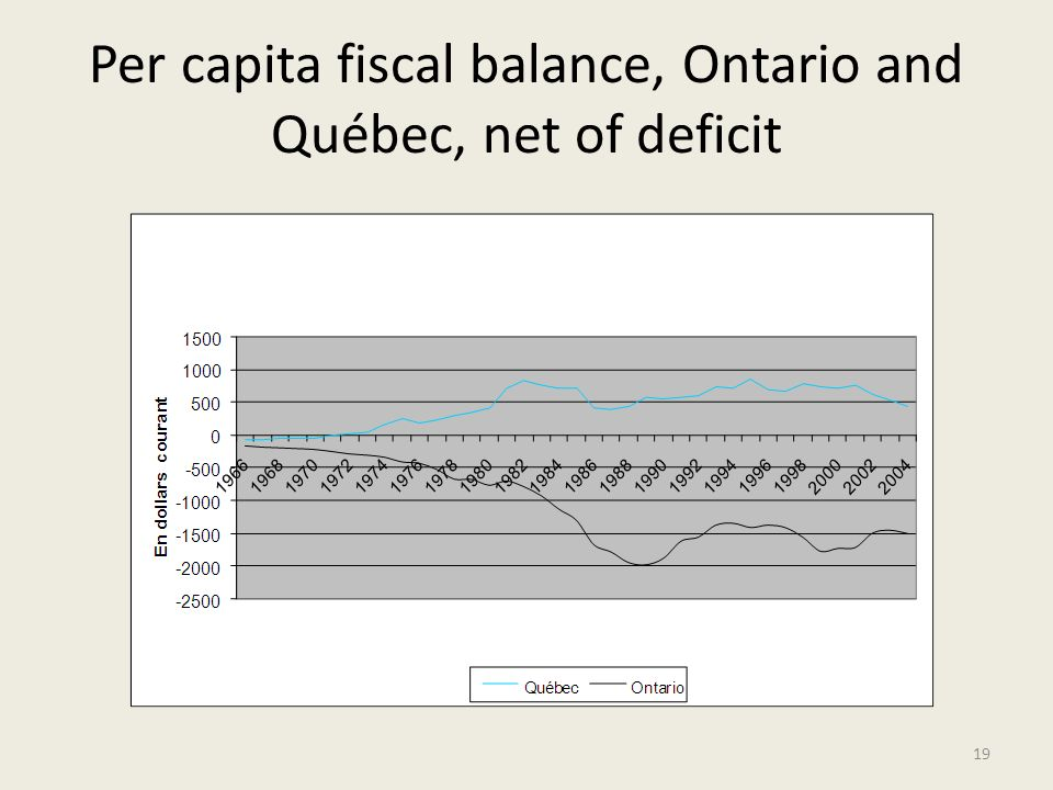 Per capita fiscal balance, Ontario and Québec, net of deficit 19