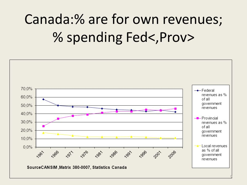 Canada:% are for own revenues; % spending Fed 9