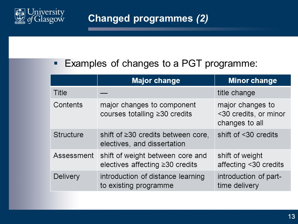 13 Changed programmes (2) Examples of changes to a PGT programme: Major changeMinor change Titletitle change Contentsmajor changes to component courses totalling 30 credits major changes to <30 credits, or minor changes to all Structureshift of 30 credits between core, electives, and dissertation shift of <30 credits Assessmentshift of weight between core and electives affecting 30 credits shift of weight affecting <30 credits Deliveryintroduction of distance learning to existing programme introduction of part- time delivery