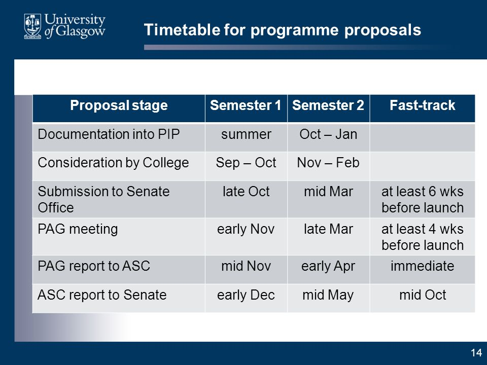 14 Timetable for programme proposals Proposal stageSemester 1Semester 2Fast-track Documentation into PIPsummerOct – Jan Consideration by CollegeSep – OctNov – Feb Submission to Senate Office late Octmid Marat least 6 wks before launch PAG meetingearly Novlate Marat least 4 wks before launch PAG report to ASCmid Novearly Aprimmediate ASC report to Senateearly Decmid Maymid Oct