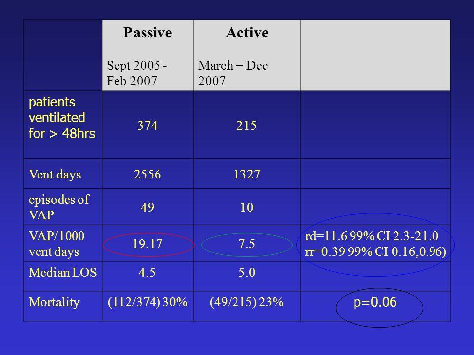 Passive Sept 2005 - Feb 2007 Active March – Dec 2007 patients ventilated for > 48hrs 374215 Vent days25561327 episodes of VAP 4910 VAP/1000 vent days 19.177.5 rd=11.6 99% CI 2.3-21.0 rr=0.39 99% CI 0.16,0.96) Median LOS4.55.0 Mortality(112/374) 30%(49/215) 23% p=0.06
