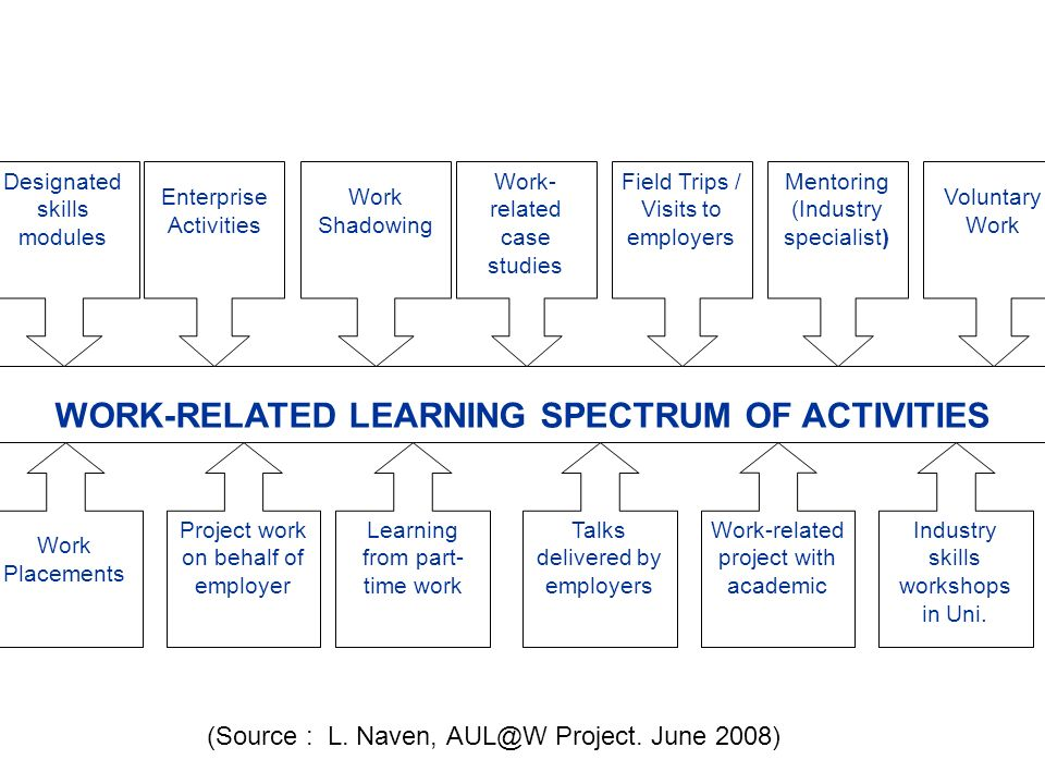 (Source : L. Naven, AUL@W Project. June 2008) WORK-RELATED LEARNING SPECTRUM OF ACTIVITIES Work Placements Enterprise Activities Project work on behal
