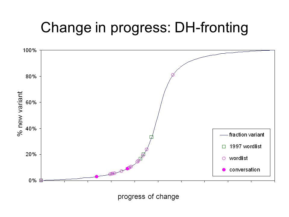 Change in progress: DH-fronting % new variant progress of change