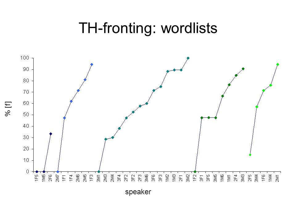 TH-fronting: wordlists % [f] speaker