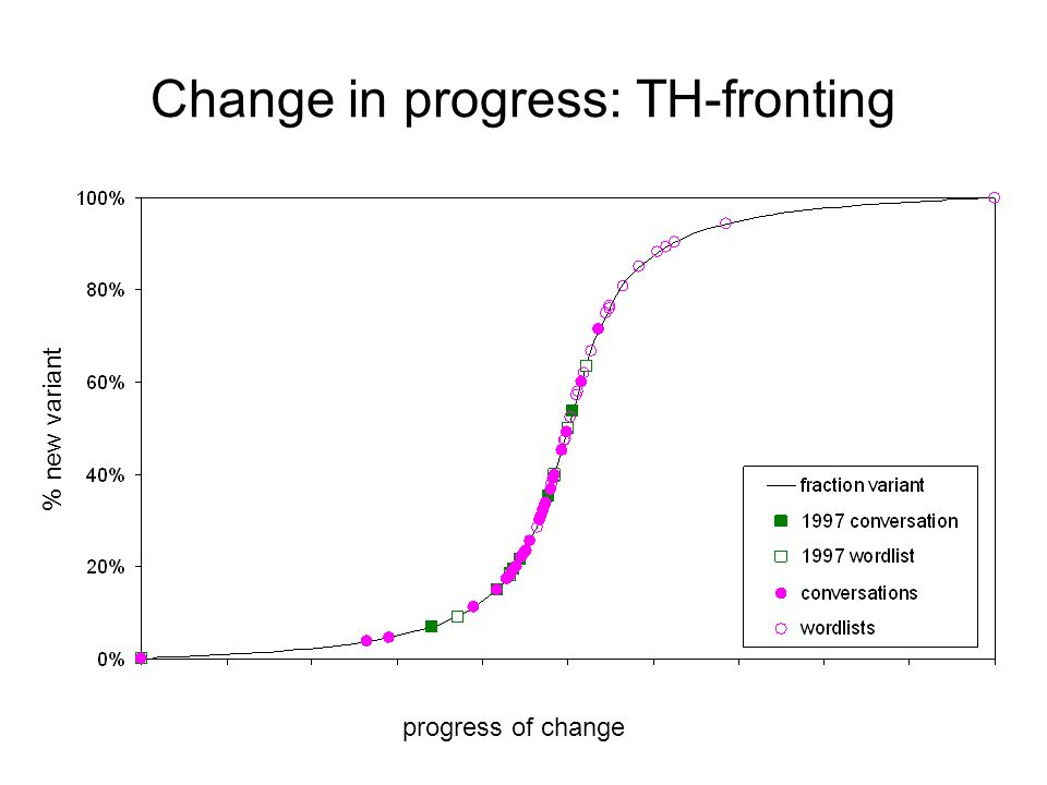 Change in progress: TH-fronting % new variant progress of change