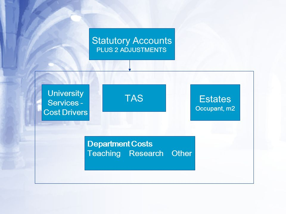 Statutory Accounts PLUS 2 ADJUSTMENTS TAS University Services - Cost Drivers Department Costs Teaching Research Other Estates Occupant, m2