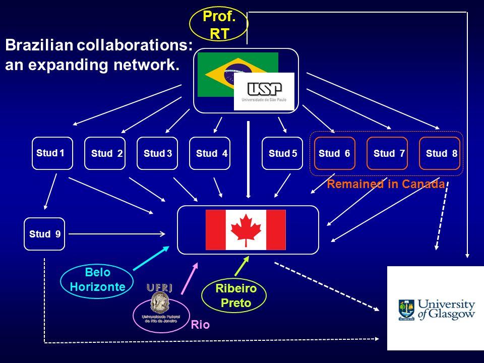Belo Horizonte Ribeiro Preto Rio Prof. RT Brazilian collaborations: an expanding network.