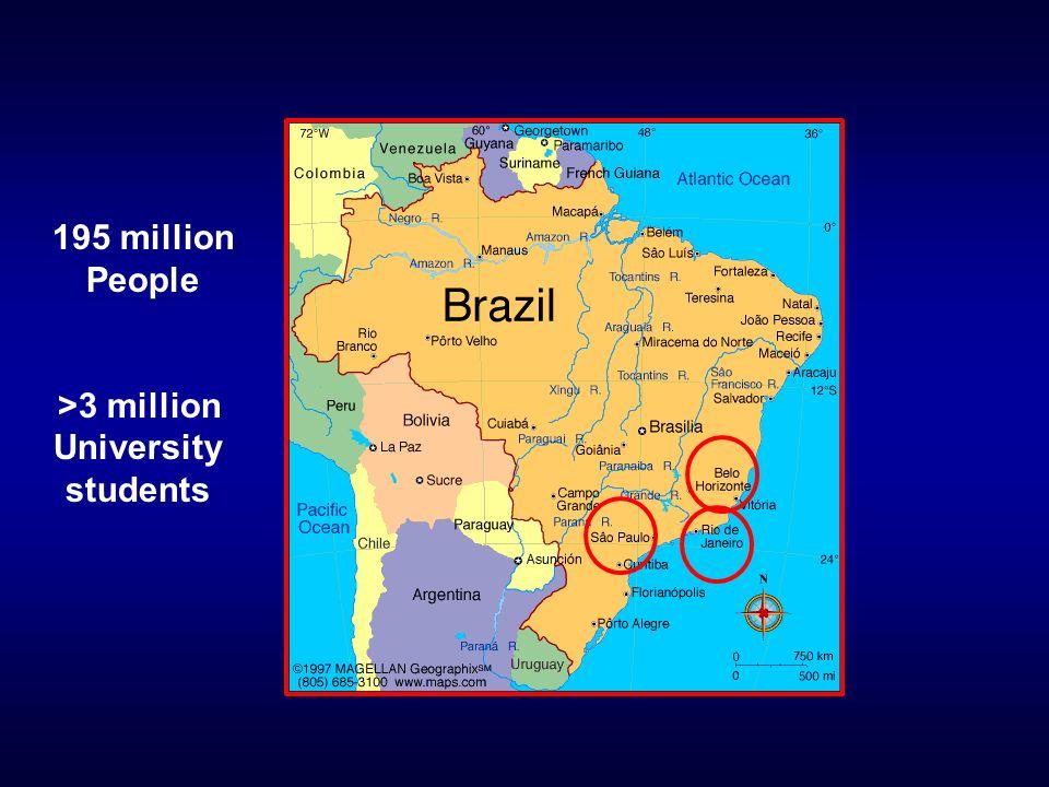 195 million People >3 million University students