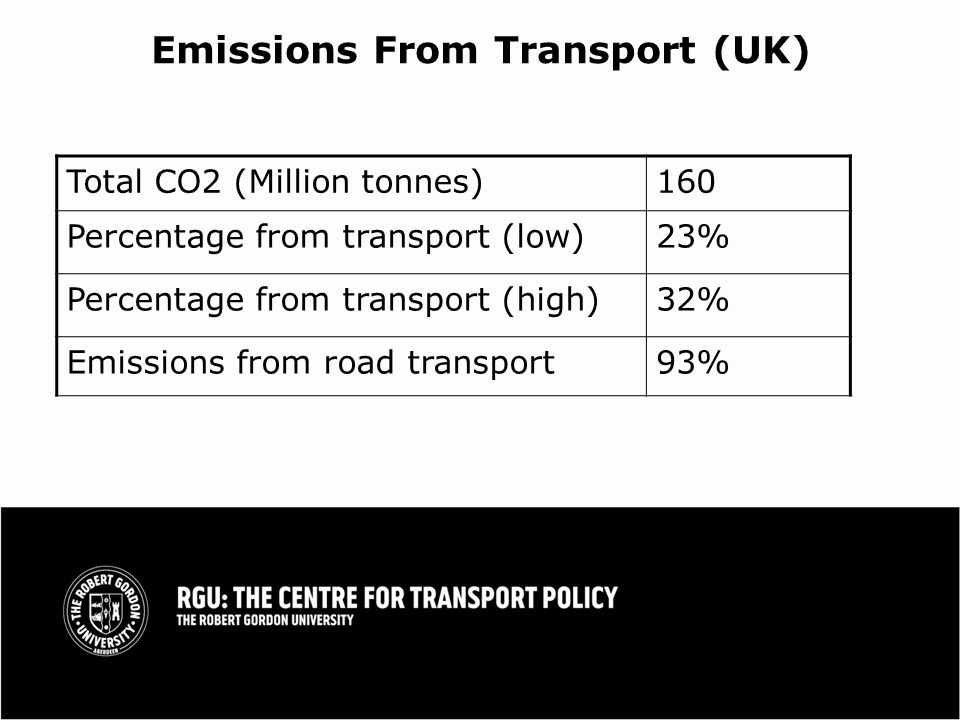 Emissions From Transport (UK) Total CO2 (Million tonnes)160 Percentage from transport (low)23% Percentage from transport (high)32% Emissions from road transport93%