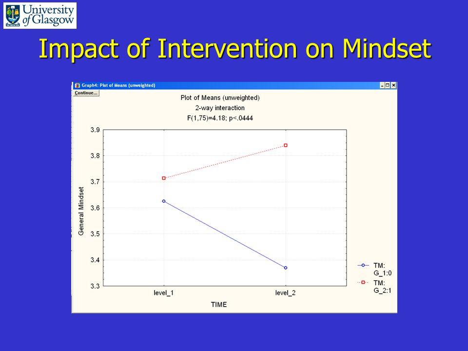 Impact of Intervention on Mindset