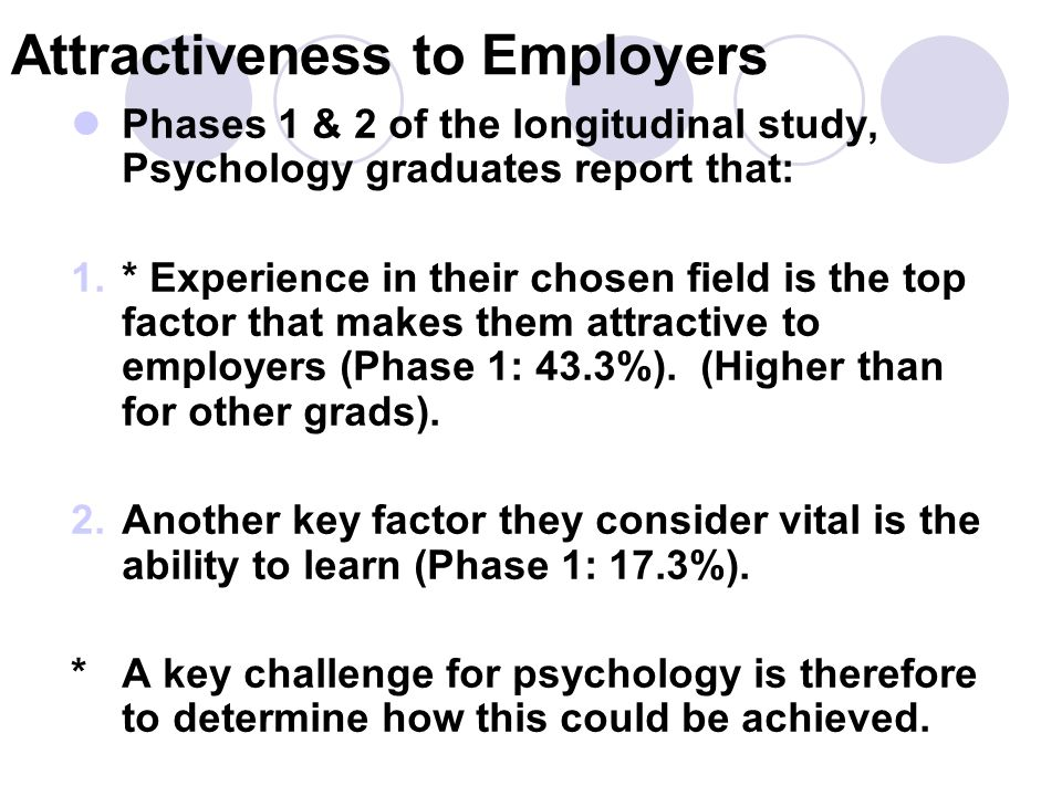 Attractiveness to Employers Phases 1 & 2 of the longitudinal study, Psychology graduates report that: 1.* Experience in their chosen field is the top factor that makes them attractive to employers (Phase 1: 43.3%).
