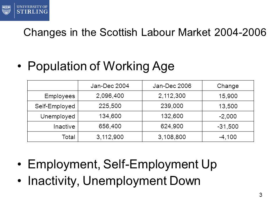 3 Changes in the Scottish Labour Market 2004-2006 Population of Working Age Employment, Self-Employment Up Inactivity, Unemployment Down Jan-Dec 2004J