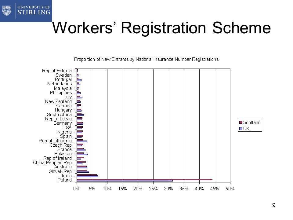 9 Workers Registration Scheme
