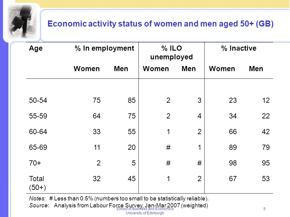 School of Business and Economics University of Edinburgh 5 Economic activity status of women and men aged 50+ (GB) Age% In employment% ILO unemployed
