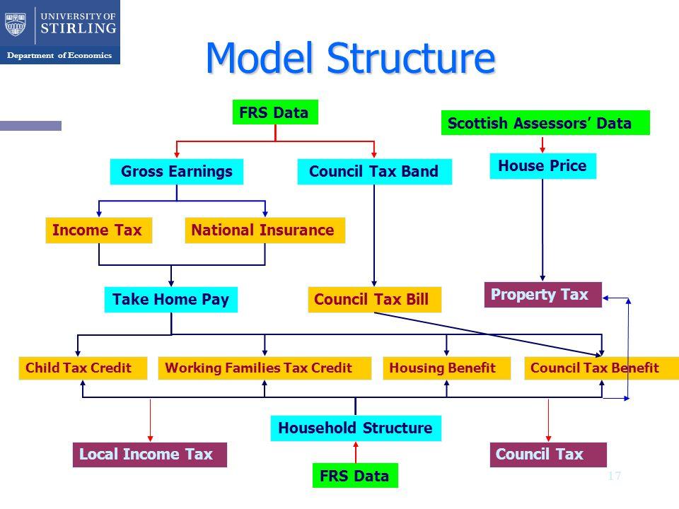 Department of Economics 17 Gross EarningsCouncil Tax Band House Price Working Families Tax CreditCouncil Tax BenefitHousing Benefit National Insurance