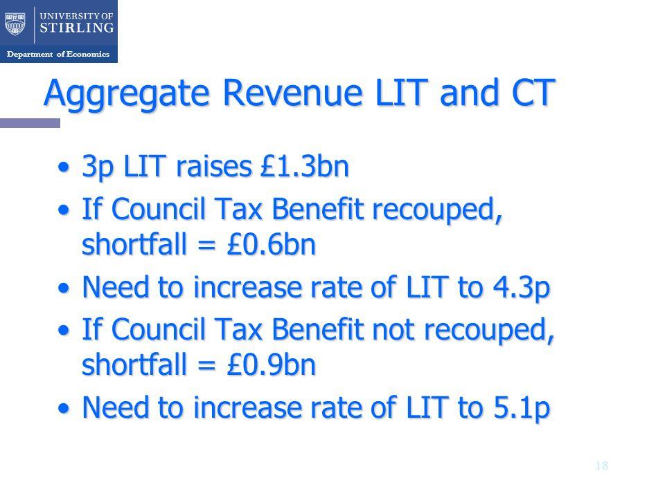 Department of Economics Aggregate Revenue LIT and CT 3p LIT raises £1.3bn3p LIT raises £1.3bn If Council Tax Benefit recouped, shortfall = £0.6bnIf Council Tax Benefit recouped, shortfall = £0.6bn Need to increase rate of LIT to 4.3pNeed to increase rate of LIT to 4.3p If Council Tax Benefit not recouped, shortfall = £0.9bnIf Council Tax Benefit not recouped, shortfall = £0.9bn Need to increase rate of LIT to 5.1pNeed to increase rate of LIT to 5.1p 18