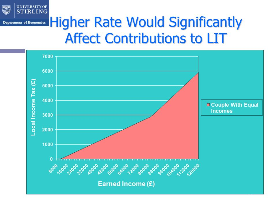 Department of Economics Higher Rate Would Significantly Affect Contributions to LIT 19