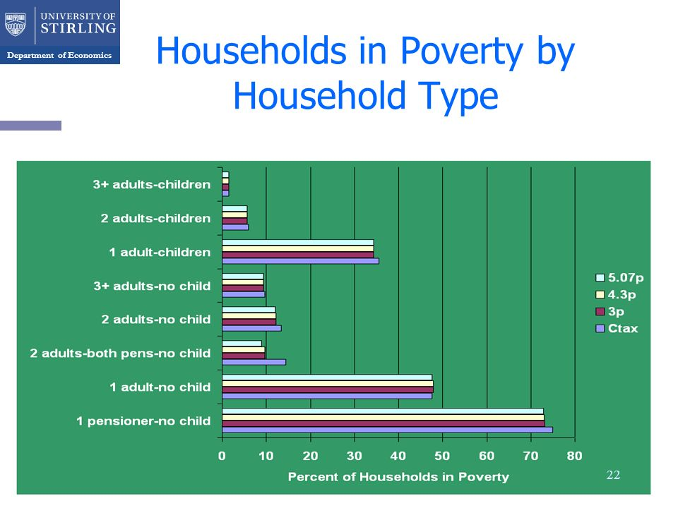 Department of Economics Households in Poverty by Household Type 22