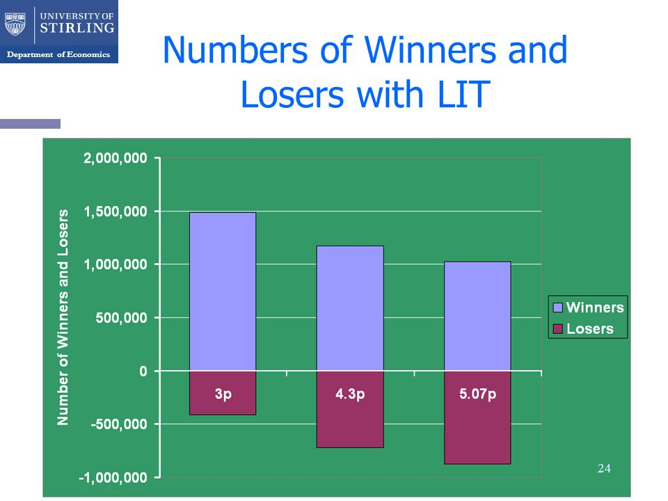 Department of Economics Numbers of Winners and Losers with LIT 24