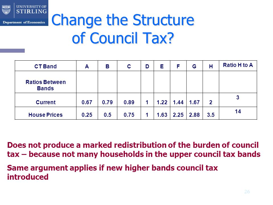 Department of Economics 26 Change the Structure of Council Tax? CT BandABCDEFGH Ratio H to A Ratios Between Bands Current0.670.790.8911.221.441.672 3
