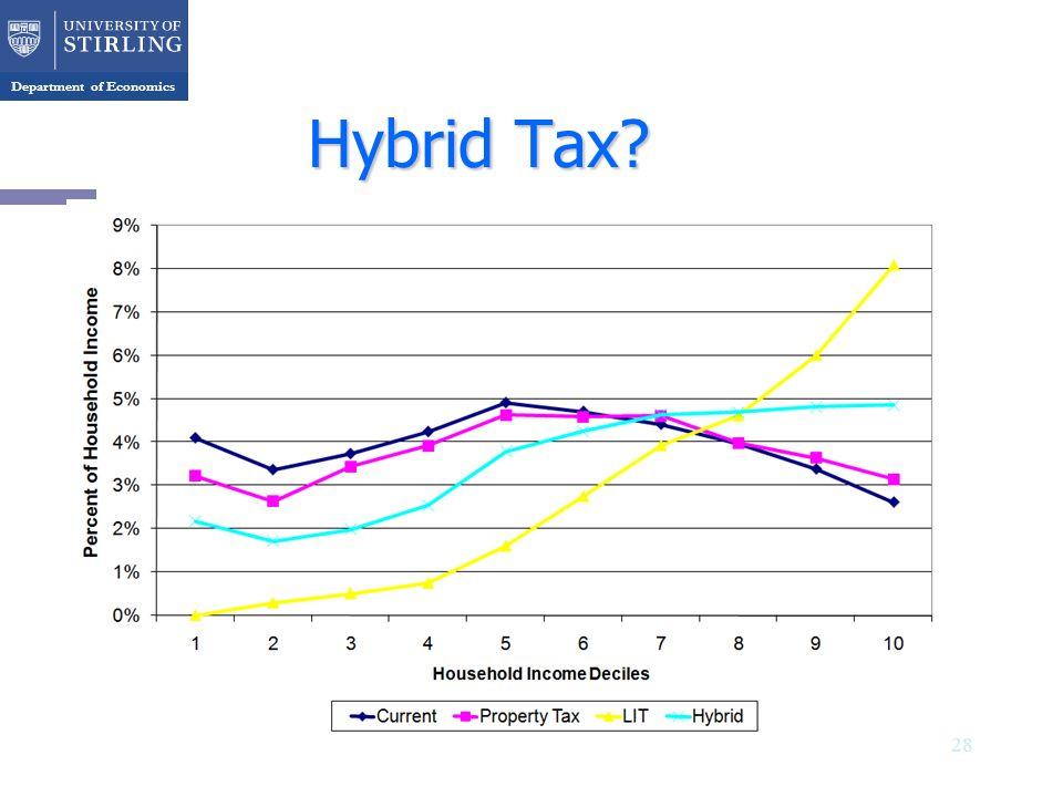 Department of Economics Hybrid Tax 28
