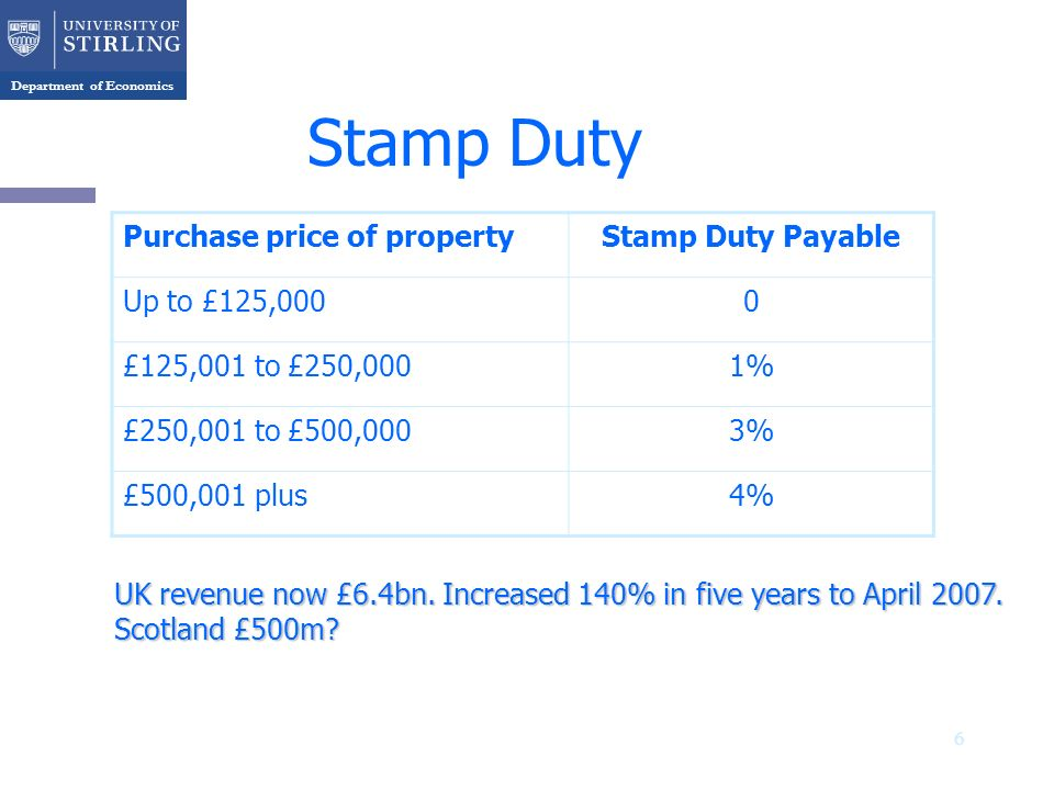 Department of Economics Stamp Duty Purchase price of propertyStamp Duty Payable Up to £125,0000 £125,001 to £250,0001% £250,001 to £500,0003% £500,001