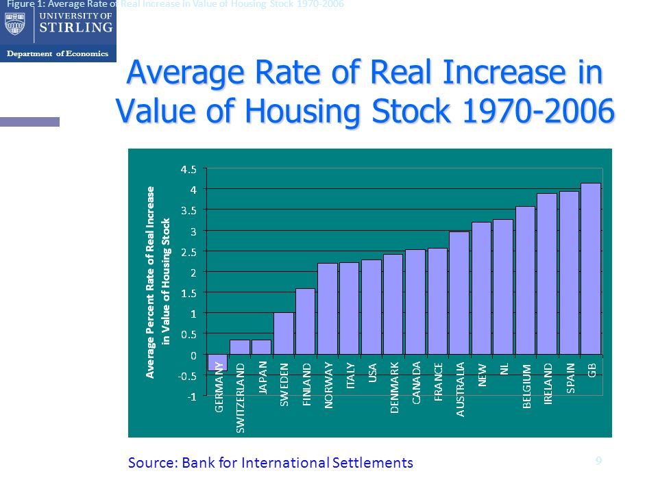 Department of Economics Average Rate of Real Increase in Value of Housing Stock 1970-2006 9 Figure 1: Average Rate of Real Increase in Value of Housing Stock 1970-2006 Source: Bank for International Settlements