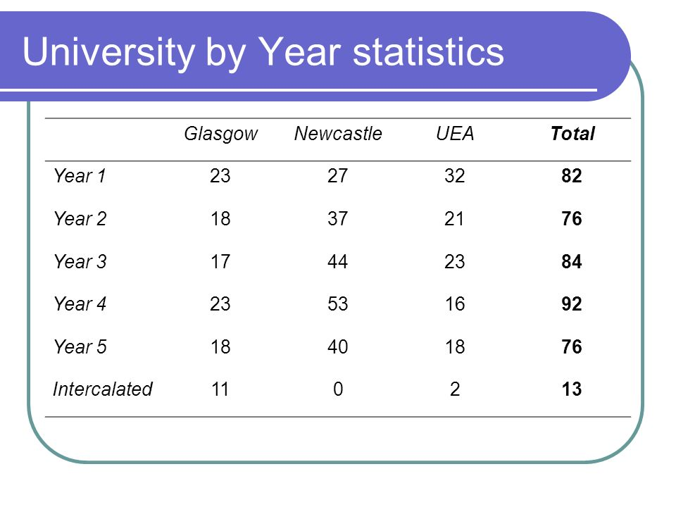 University by Year statistics GlasgowNewcastleUEATotal Year Year Year Year Year Intercalated110213