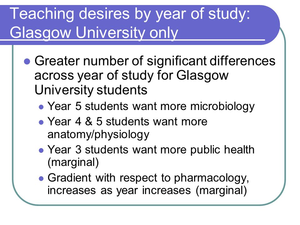 Teaching desires by year of study: Glasgow University only Greater number of significant differences across year of study for Glasgow University students Year 5 students want more microbiology Year 4 & 5 students want more anatomy/physiology Year 3 students want more public health (marginal) Gradient with respect to pharmacology, increases as year increases (marginal)