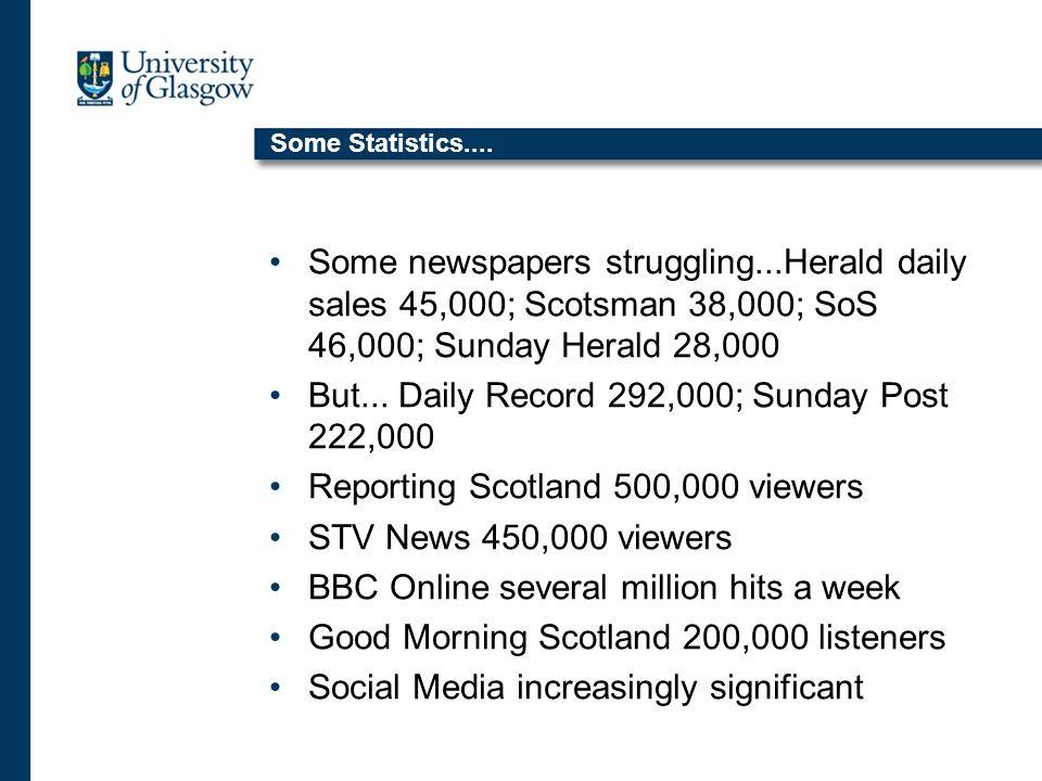 Some Statistics....