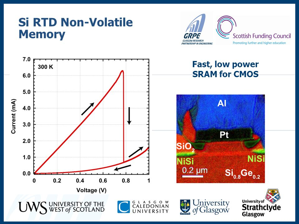 Si RTD Non-Volatile Memory Fast, low power SRAM for CMOS