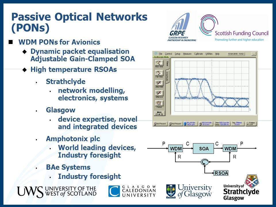 Passive Optical Networks (PONs) WDM PONs for Avionics Dynamic packet equalisation Adjustable Gain-Clamped SOA High temperature RSOAs Strathclyde netwo