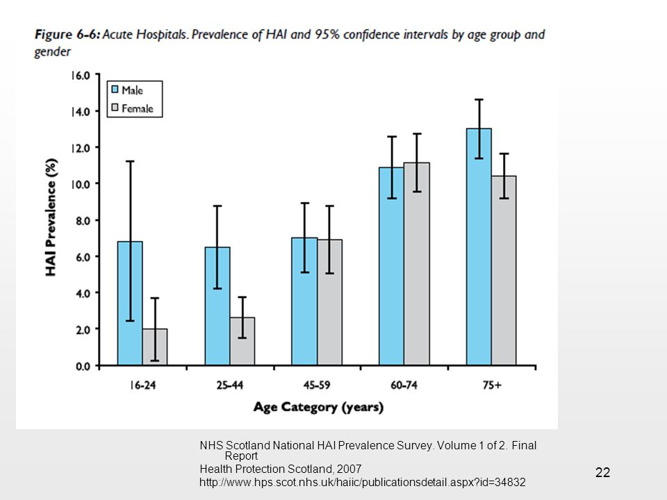 22 NHS Scotland National HAI Prevalence Survey. Volume 1 of 2. Final Report Health Protection Scotland, 2007 http://www.hps.scot.nhs.uk/haiic/publicat